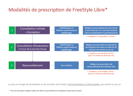 prescription FSL